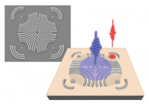 Optical analysis of nanomagnets is achieved by directing a laser pulse at gratings designed to generate surface acoustic waves and focus the vibrational energy of the waves on individual nanomagnets. (Cover image, Applied Physics Letters, May 26, 2020)